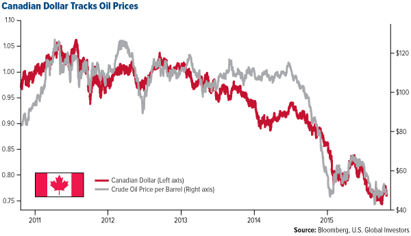 Canadian Dollar Tracks Oil Prices