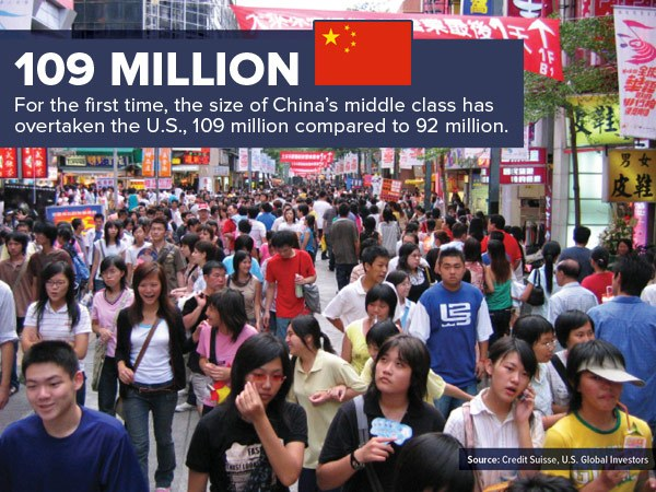 109 Million for the first time, the size of China's middle class has overtake the U.S., 109 million compared to 92 million.