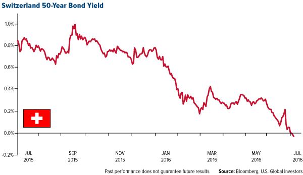 Switzerland 50-Year Bond Yield