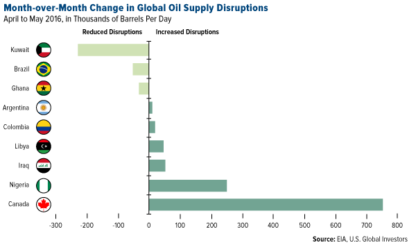 Month-over-month change in global oil supply disruptions