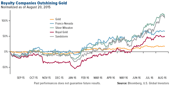 Royalty Companies Outshining Gold