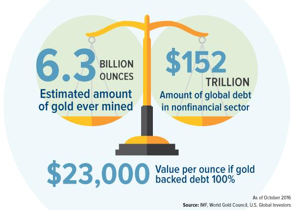 Gold Debt