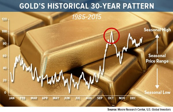 Golds historical 30 year pattern
