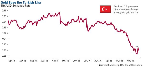 Gold Save Turkish Lira