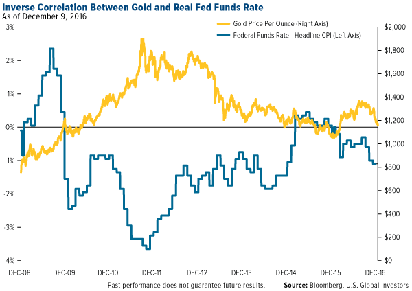 Inverse Correlation Between Gold Real Fed Funds Rate