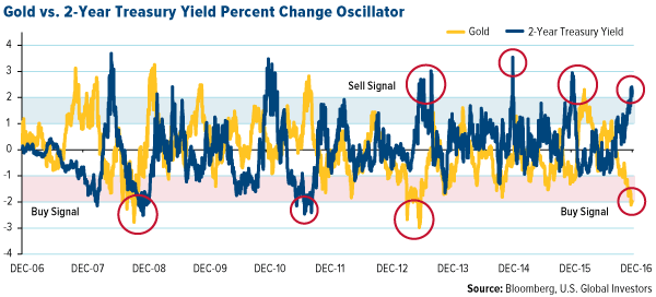 Gold vs. 2-Year Treasury Yield Percent Change Oscillator