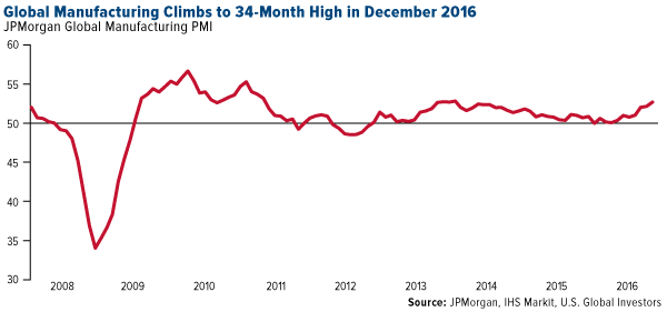 Global Manufacturing Climbs to 34-Month High in December 2016