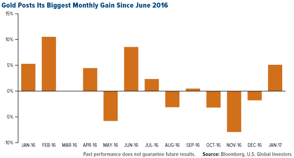Gold Posts Its Biggest Monthly Gain Since June 2016