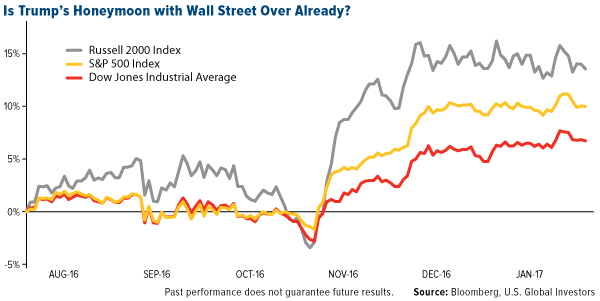 Is Trump's Honeymoon with Wall Street Over Already?