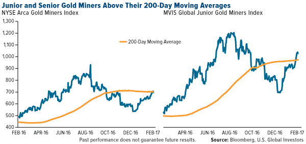 Junior and Senior Gold Miners Above Their 200-Day Moving Averages