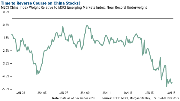 Time Reverse Course China Stocks 2050