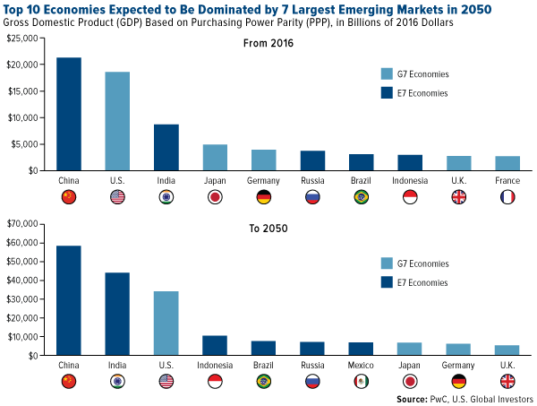 Top 10 Economies Dominated Emerging Markets 2050