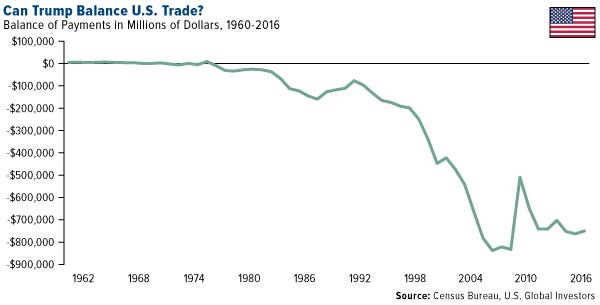 Can Trump Balance US Trade