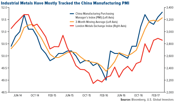 Industrial Metals Tracked China Manufacturing PMI